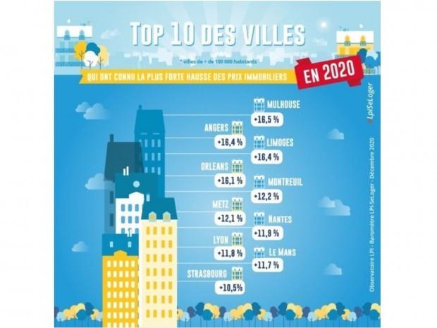 Read more about the article Les dix grandes villes où l'immobilier a flambé en 2020